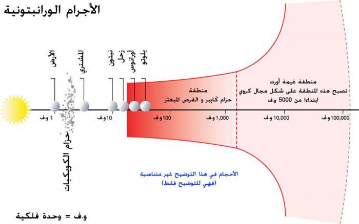 شكل توضيحي لـ الأجرام الورانبتونية