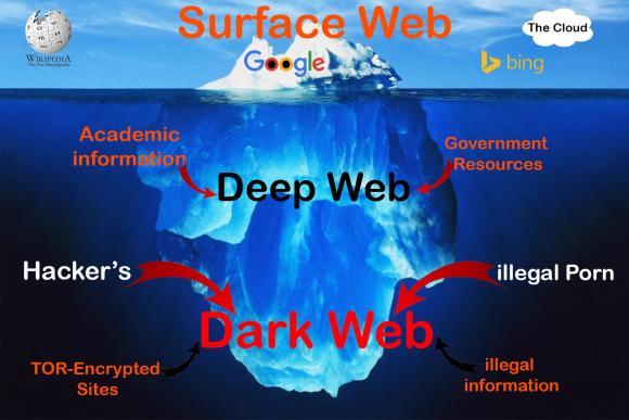 ما هو الديب ويب او الانترنت المظلم ؟